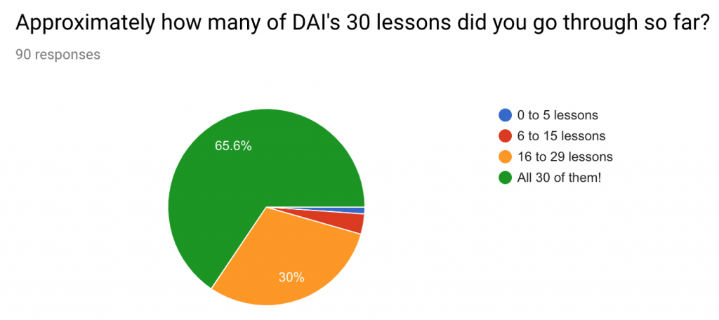 DAI Lessons Completed