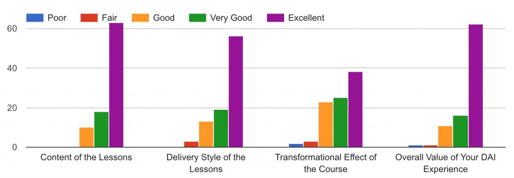 DAI Overall Ratings